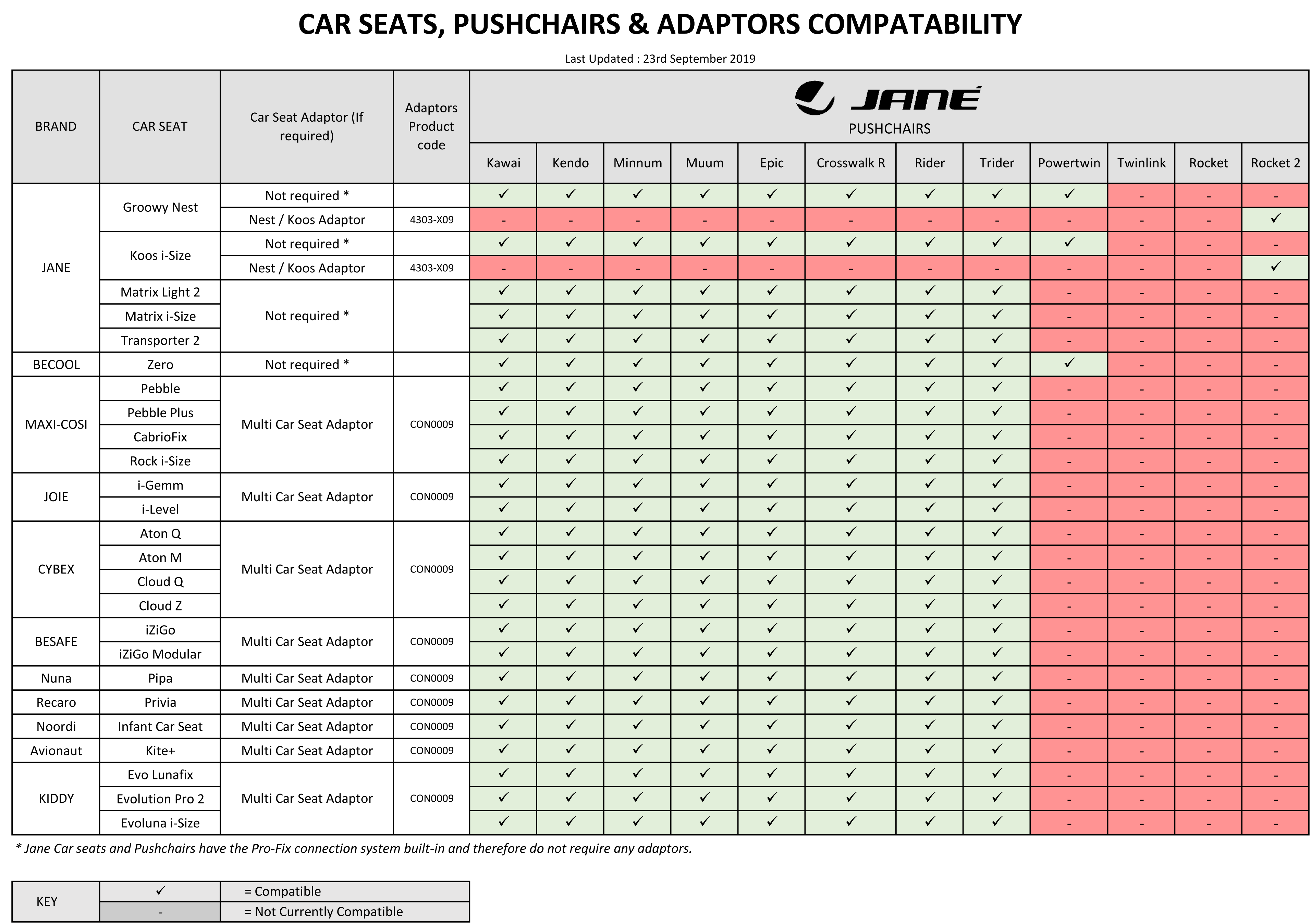 Car Seat Compatibility chart